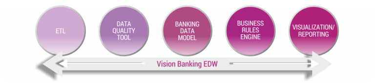 Vision Banking EDW components